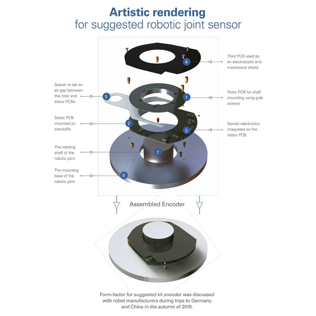 Feasibility Prototype Rotary Kit Encoders