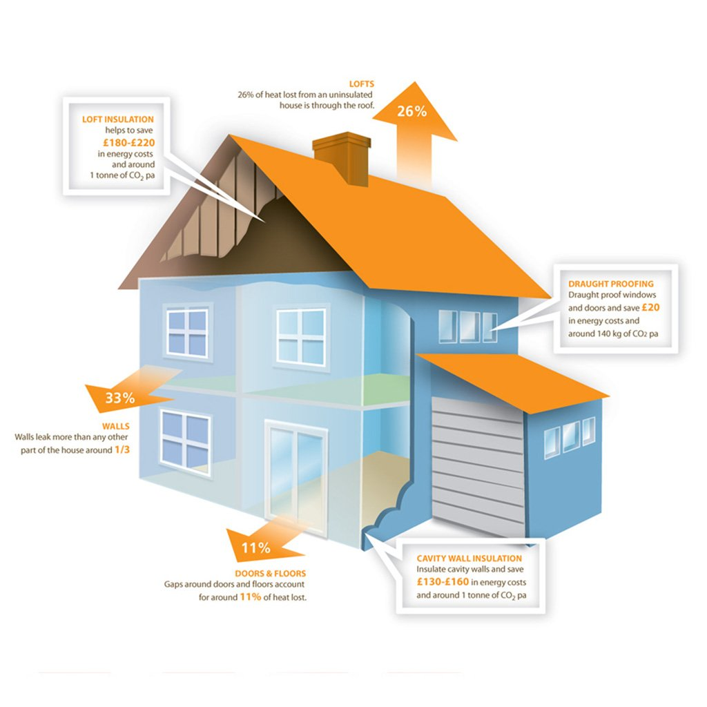 House Insulation Infographic