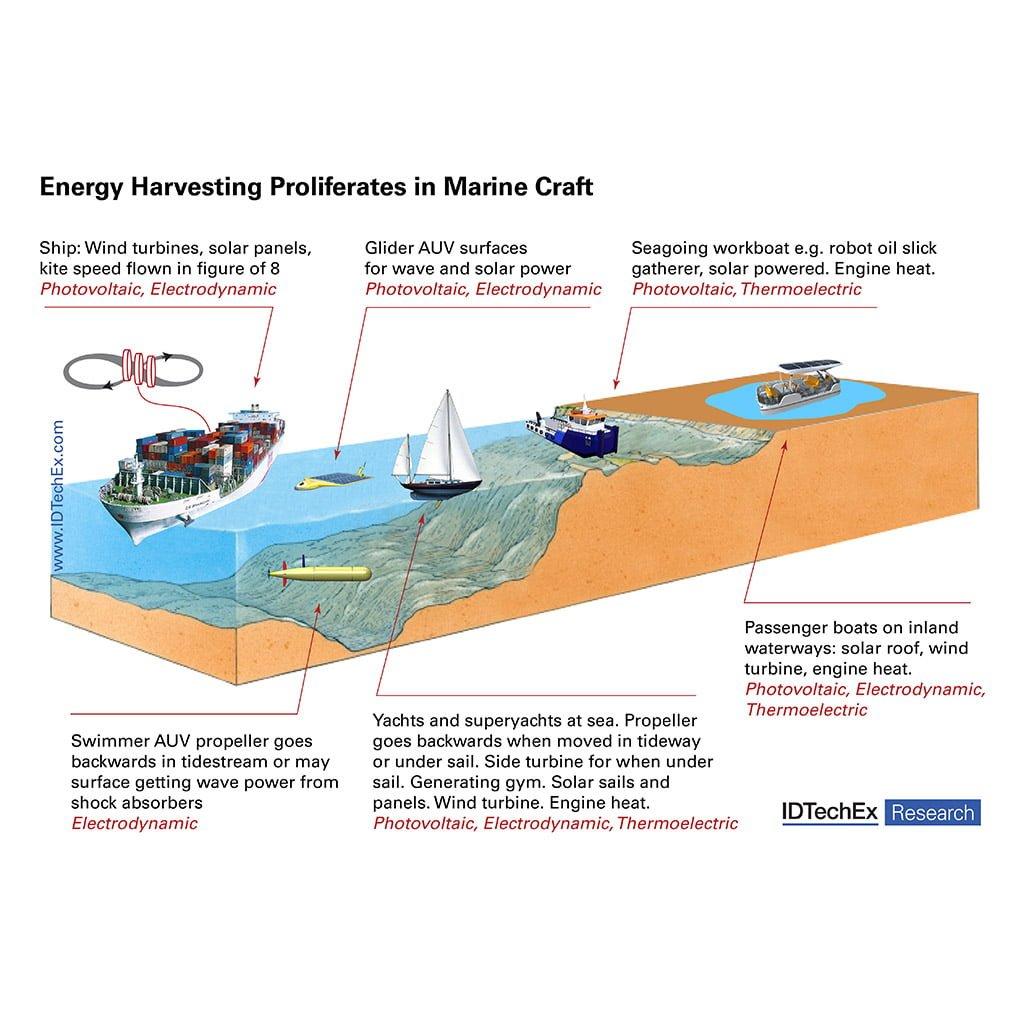 Marine Craft Energy Harvesting