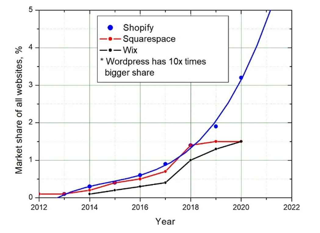 From the timeline data shown in the enclosed Figure, it looks like several competing platforms like Wix and Squarespace, are slowing down.