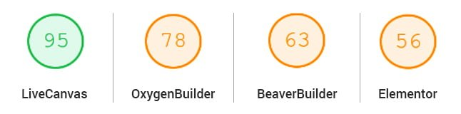 A comparison of Google mobile page speed score for various page builders