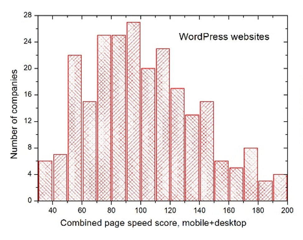 Page speed load for Agencies using WordPress