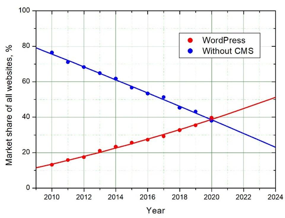 WordPress Market Share Timeline