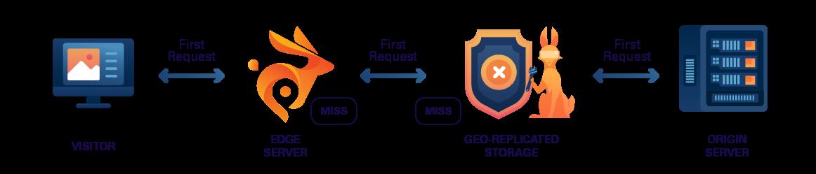 Geo-replicated storage on BunnyCDN