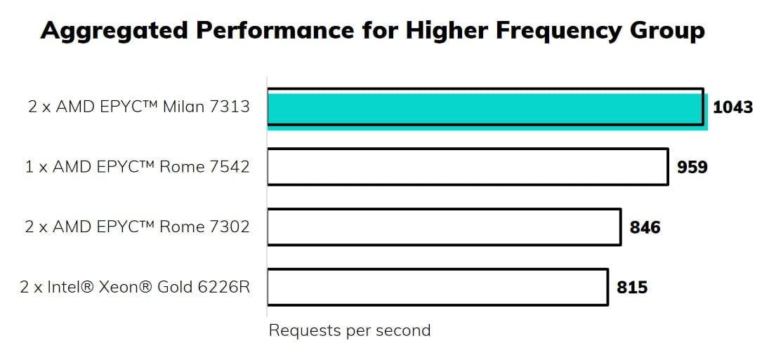 AMD gain of function