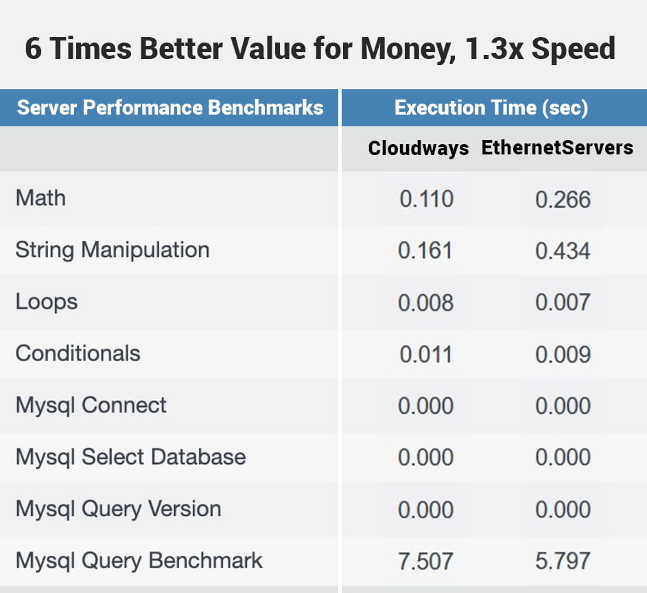 EthernetServers 3 GB RAM, 1 CPU $5.95 per month vs Cloudways Vultr HF 2 GB RAM 1 vCPU, $26 per month