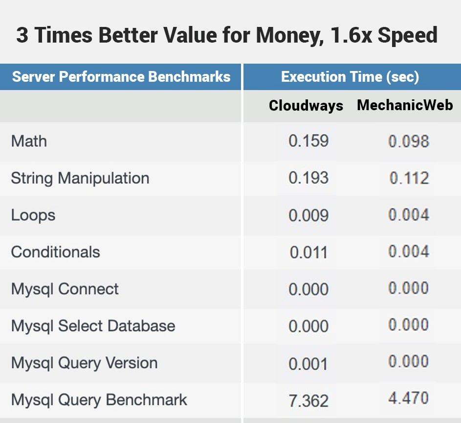 MechanicWeb 2 GB RAM, 1 CPU $12.8 per month vs Cloudways DO Premium 2 GB RAM, 1 CPU $26 per month