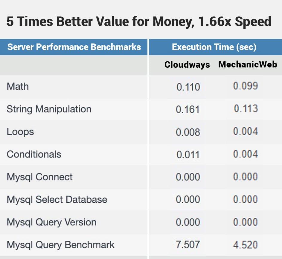 MechanicWeb 2 GB RAM, 2 CPU $17.3 per month vs Cloudways Vultr HF 2 GB RAM 1 vCPU, $26 per month