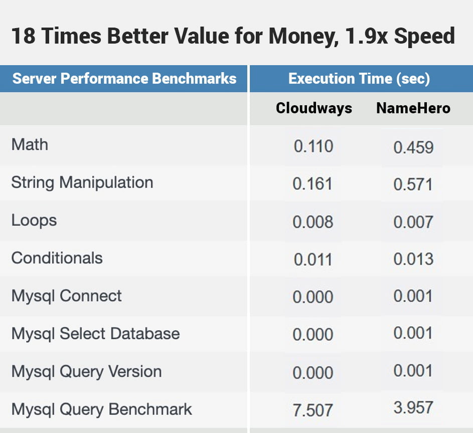 NameHero 3 GB RAM 3 CPU, $8 per month vs Cloudways Vultr HF 2 GB RAM 1 vCPU, $26 per month