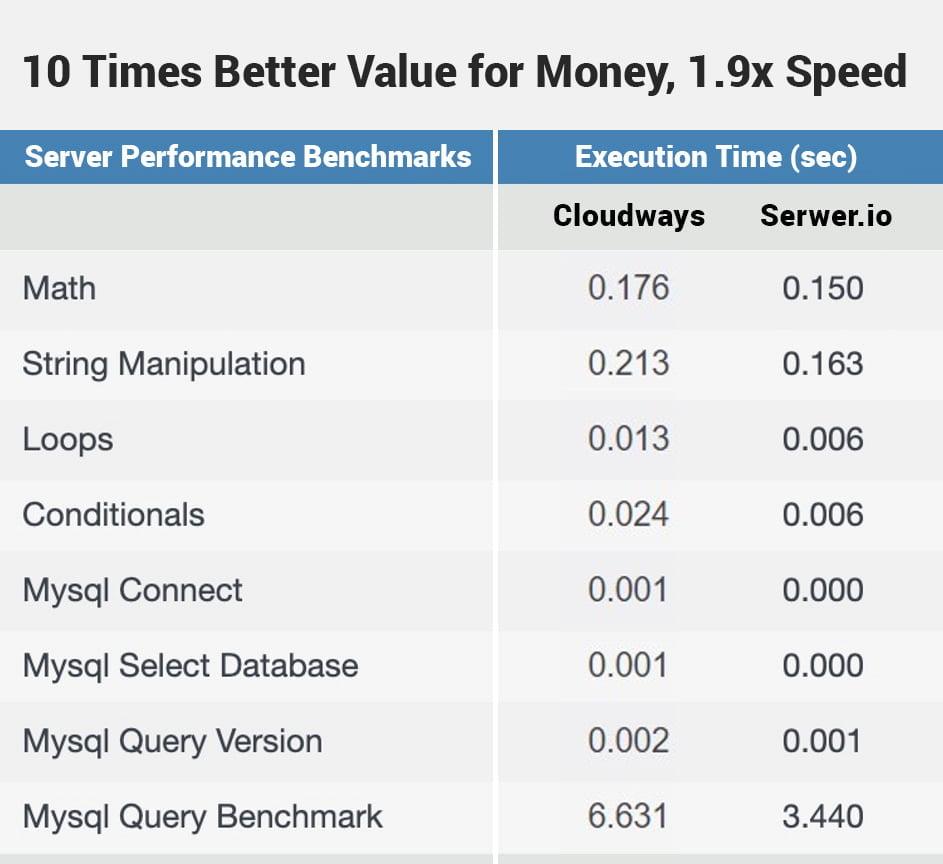 Serwer.io 10 GB RAM 6 CPU $30 per month vs Cloudways Vultr HF 4 GB RAM 2 vCPU $50 per month