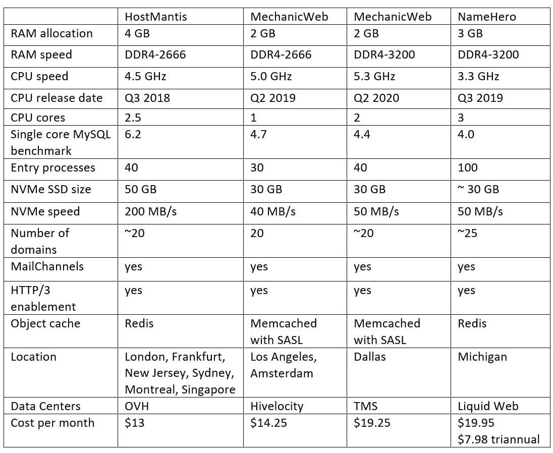 Table 2. International hosting providers with LiteSpeed WebServer