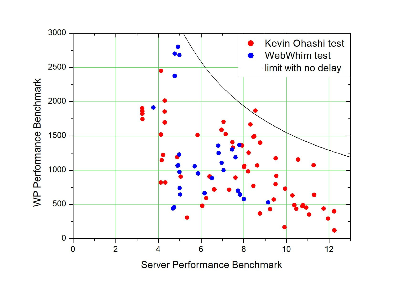 WordPress Performance bencmark measures the latency of requests to the database. It is not related to the hardware performance of the server.