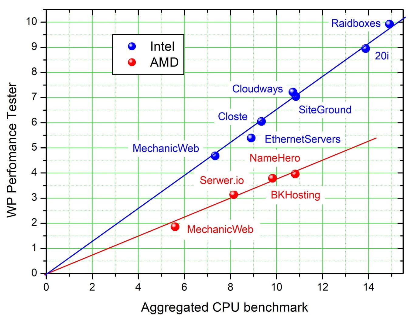 Benchmark_Intel_vs_AMD